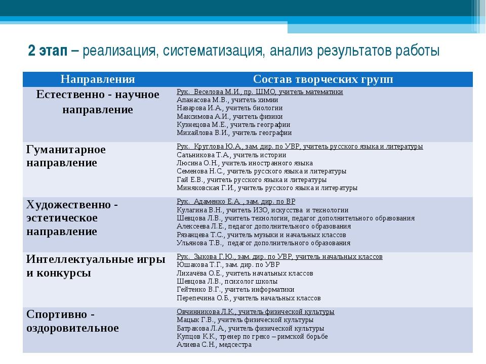 2 этап – реализация, систематизация, анализ результатов работы НаправленияСо...