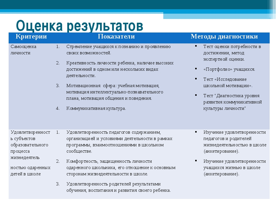 Оценка результатов КритерииПоказателиМетоды диагностики Самооценка личности...