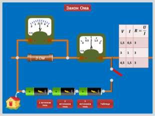 Закон Ома 0 1 2 3 КИВ - V + 4 0 0,5 1 1,5 2 А КИВ + - 3 Ом 6 1 источник тока