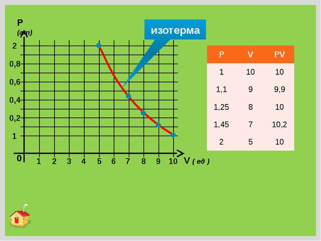 0 1 2 3 4 5 6 7 8 9 10 1 2 P (ат) V ( ед ) 0,4 0,2 0,6 0,8 изотерма P V PV 1...