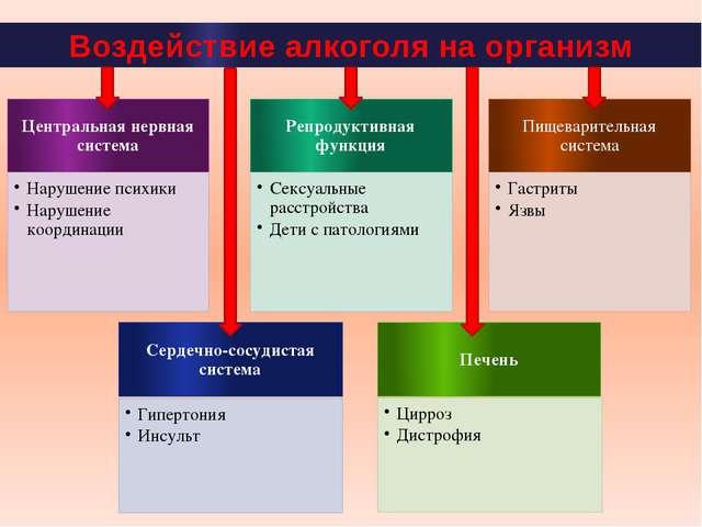 Воздействие алкоголя на организм Центральная нервная система Нарушение психик...