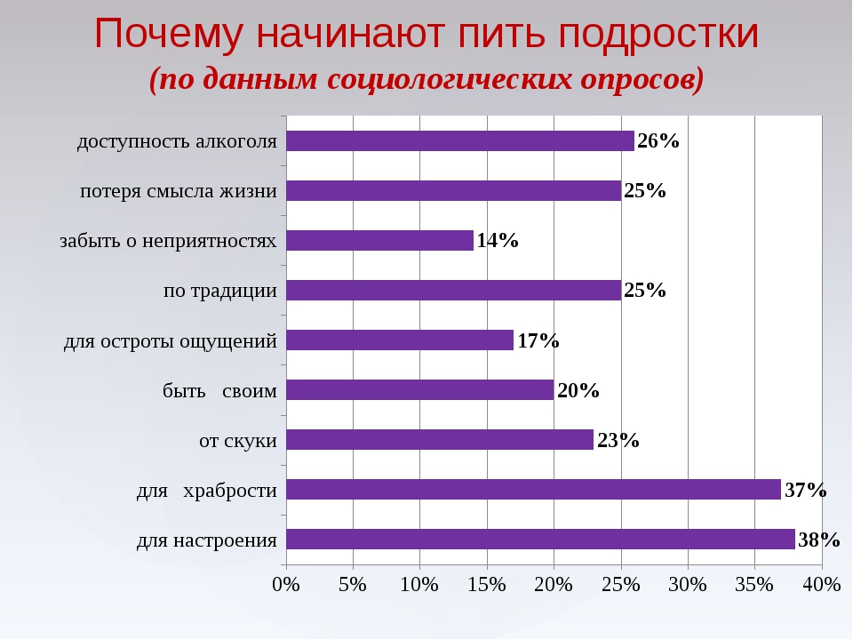 Причины алкоголизма в россии статистика