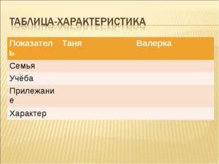 Показатель ТаняВалерка Семья  Учёба Прилежание Характер