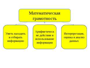 Математическая грамотность Уметь находить и отбирать информацию Арифметически