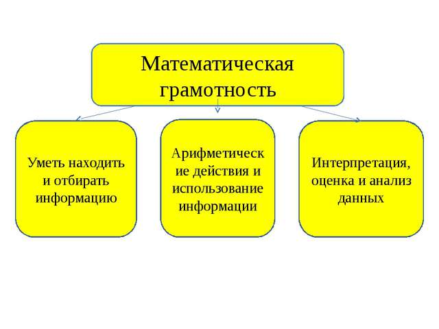 Математическая грамотность Уметь находить и отбирать информацию Арифметически...