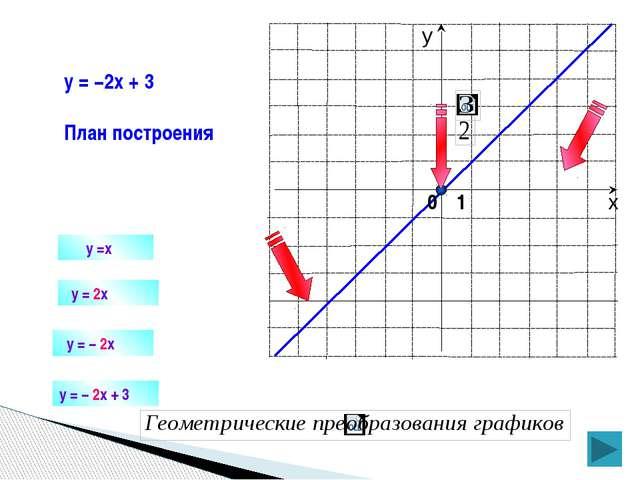 y =x y = 2x y = −2x + 3 План построения y = − 2x + 3 y = − 2x 0 1