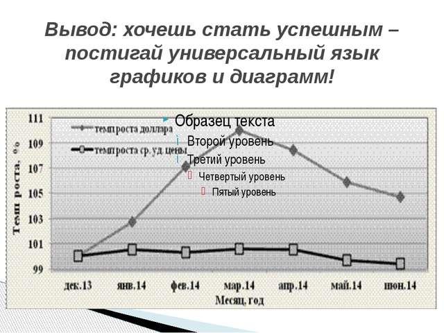 Вывод: хочешь стать успешным – постигай универсальный язык графиков и диаграмм!