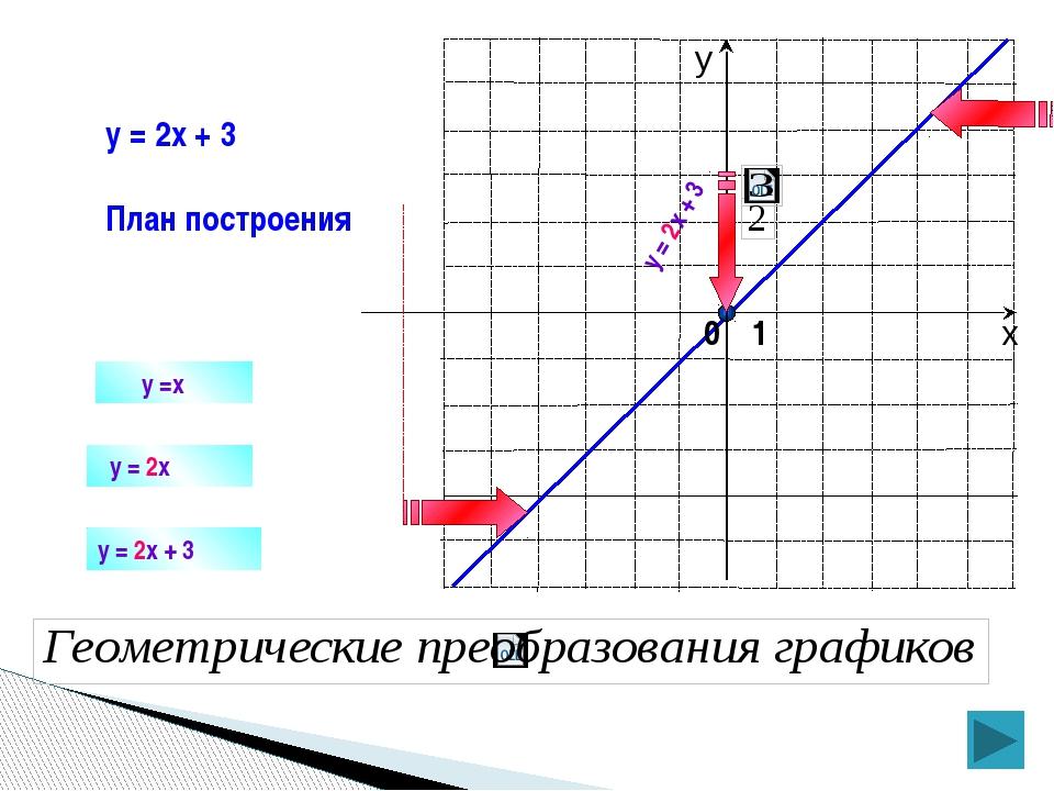 y =x y = 2x y = 2x + 3 План построения y = 2x + 3 y = 2x + 3 0 1