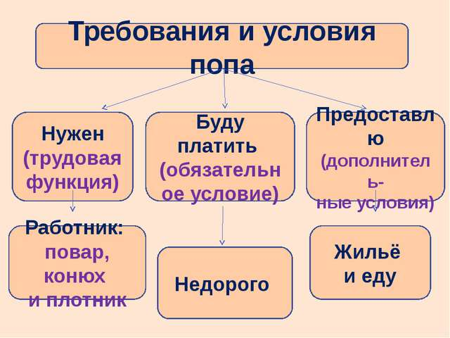Требования и условия попа Нужен (трудовая функция) Буду платить (обязательно...