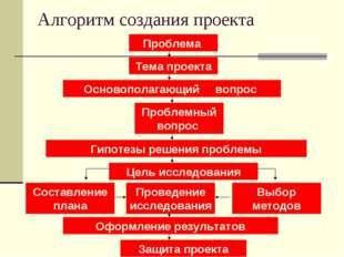 Алгоритм создания проекта Проблема Тема проекта Основополагающий вопрос Пробл