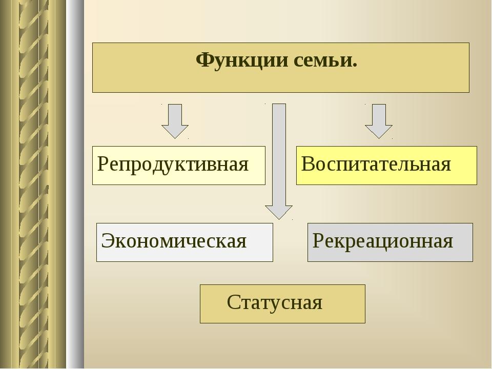 Функции семьи. Репродуктивная Воспитательная Экономическая Рекреационная Ст...