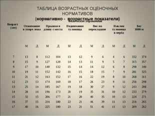 ТАБЛИЦА ВОЗРАСТНЫХ ОЦЕНОЧНЫХ НОРМАТИВОВ (нормативно - возрастные показатели)