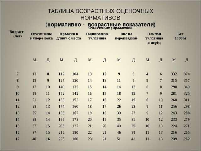 ТАБЛИЦА ВОЗРАСТНЫХ ОЦЕНОЧНЫХ НОРМАТИВОВ (нормативно - возрастные показатели)...