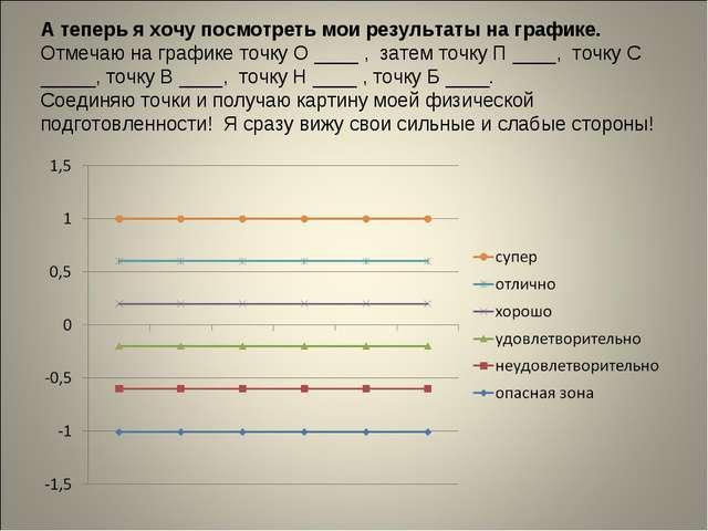 А теперь я хочу посмотреть мои результаты на графике. Отмечаю на графике точк...