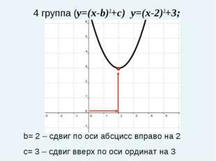 4 группа (y=(x-b)2+c) y=(x-2)2+3; b= 2 – сдвиг по оси абсцисс вправо на 2 с=