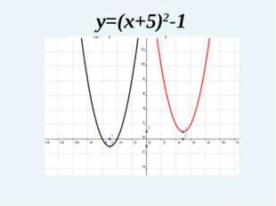 y=(x+5)2-1