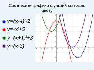 Соотнесите графики функций согласно цвету y=(x-4)2-2 y=-x2+5 y=(x+1)2+3 y=(x-