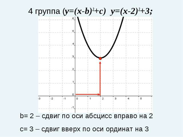 4 группа (y=(x-b)2+c) y=(x-2)2+3; b= 2 – сдвиг по оси абсцисс вправо на 2 с=...