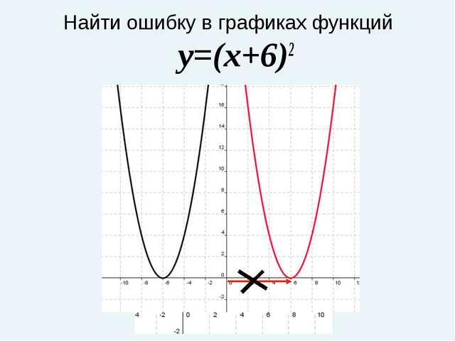 Найти ошибку в графиках функций y=(x+6)2