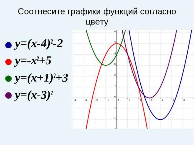 Соотнесите графики функций согласно цвету y=(x-4)2-2 y=-x2+5 y=(x+1)2+3 y=(x-...