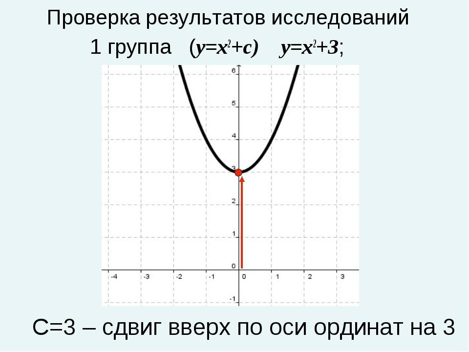 Проверка результатов исследований 1 группа (y=x2+c) y=x2+3; С=3 – сдвиг вверх...