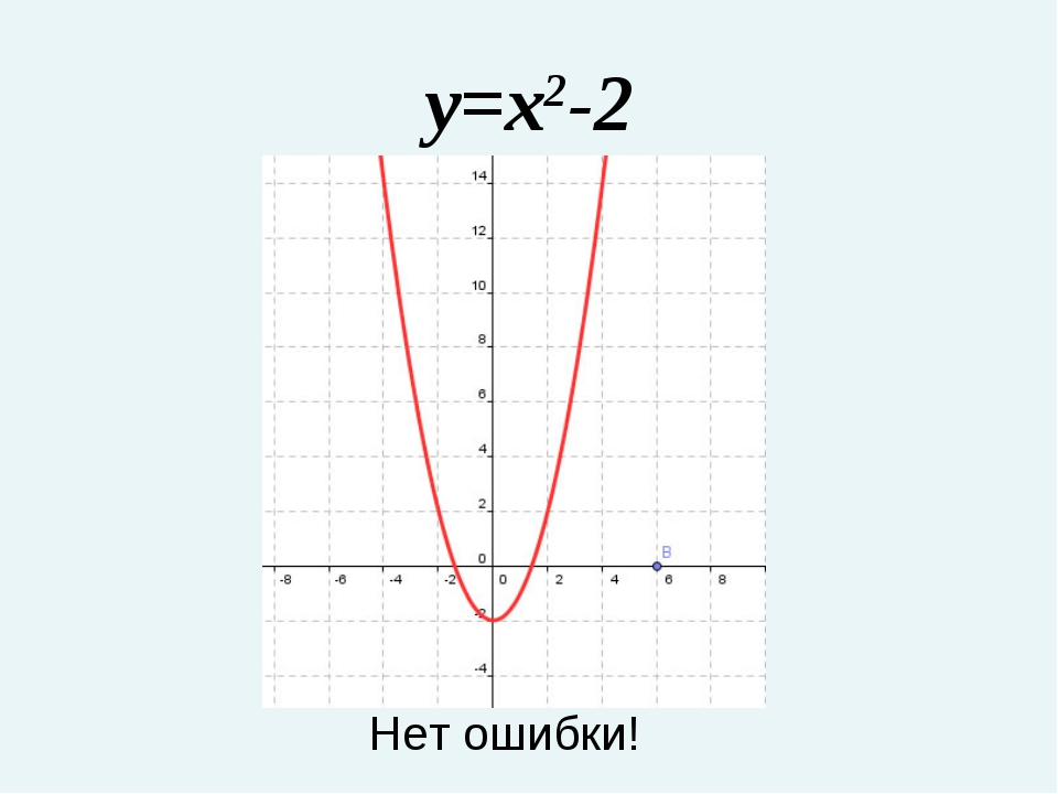 y=x2-2 Нет ошибки!
