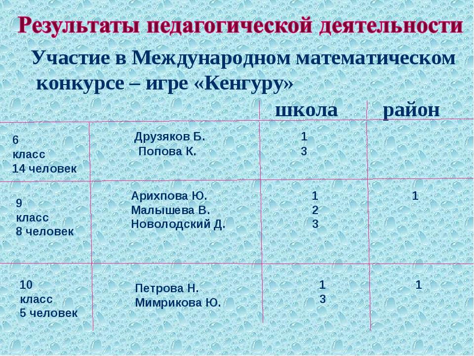Участие в Международном математическом конкурсе – игре «Кенгуру» школа район...