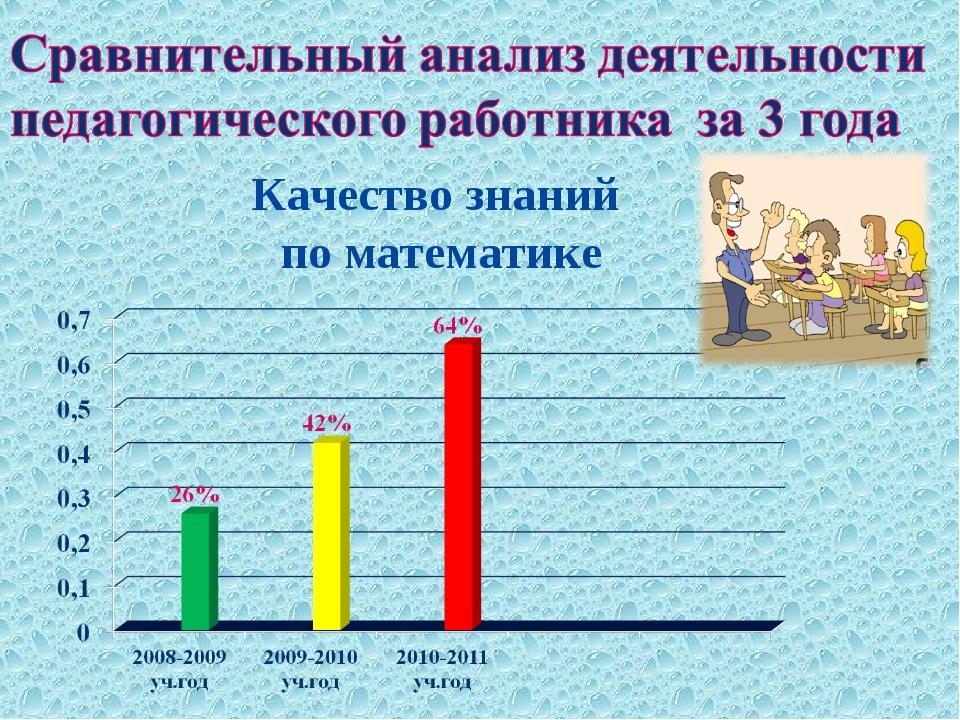 Качество знаний по математике