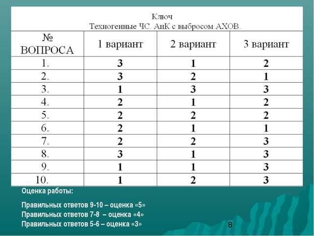 Оценка работы: Правильных ответов 9-10 – оценка «5» Правильных ответов 7-8 –...