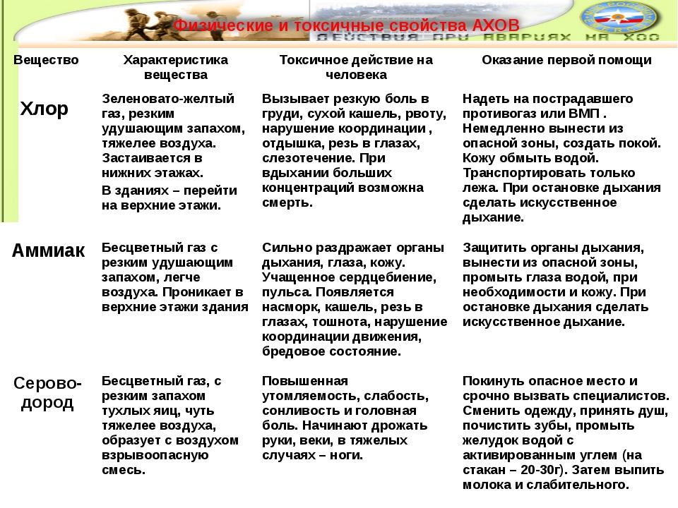 Вещество Характеристика веществаТоксичное действие на человекаОказание пер...