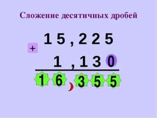 Сложение десятичных дробей 1 5 , 2 2 5 1 , 1 3 0 5 5 3 6 1 +