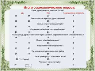 Социологический опрос Итоги социологического опроса: Какое дерево является си