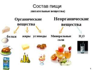Состав пищи Органические вещества Неорганические вещества белки жиры углеводы