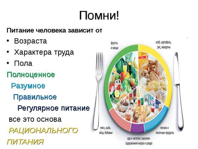 Помни! Питание человека зависит от Возраста Характера труда Пола Полноценное...