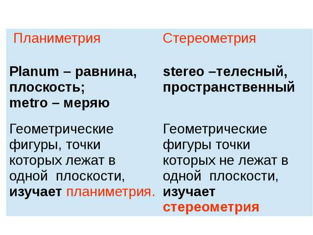Планиметрия Стереометрия Planum– равнина, плоскость; metro –меряю stereo–теле...
