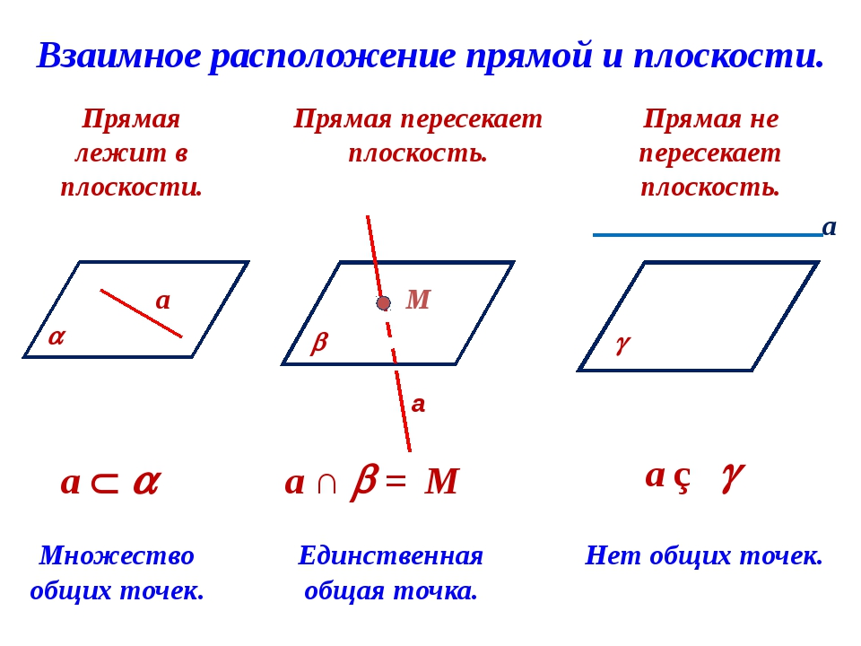 Взаимное расположение прямой и плоскости. Прямая лежит в плоскости. Прямая пе...