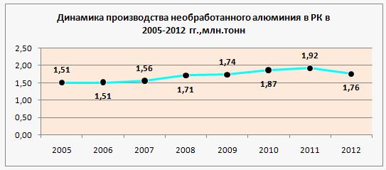 http://www.analitika.kz/images/aluminii6.png