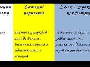 Елементи сюжету Сюжетні перипетії Зміст і характер конфлікту 4.Кульмі-нація П