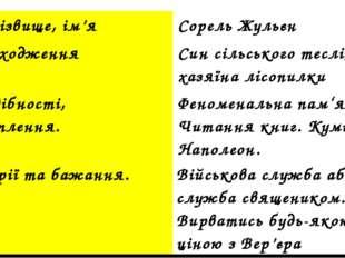 АНКЕТА 1.Прізвище,ім'я Сорель Жульєн 2.Походження Син сільського теслі, хазяї