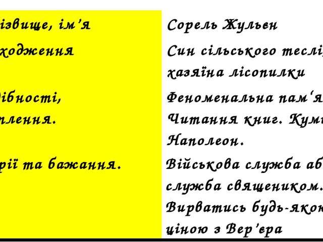 АНКЕТА 1.Прізвище,ім'я Сорель Жульєн 2.Походження Син сільського теслі, хазяї...
