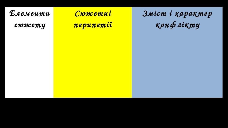 Елементи сюжету Сюжетні перипетії Зміст і характер конфлікту