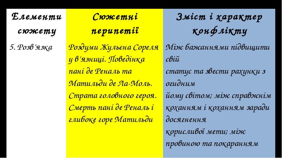 Елементи сюжету Сюжетні перипетії Зміст і характер конфлікту 5. Розв'язка Роз...
