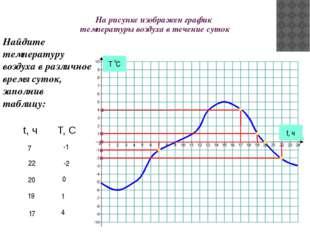 На рисунке изображен график температуры воздуха в течение суток t, ч Найдите
