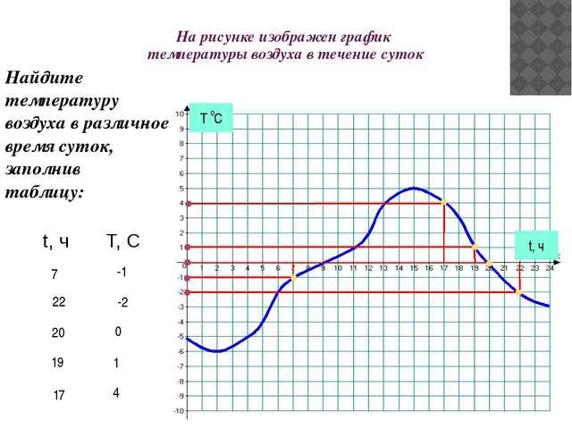 На рисунке изображен график температуры воздуха в течение суток t, ч Найдите...