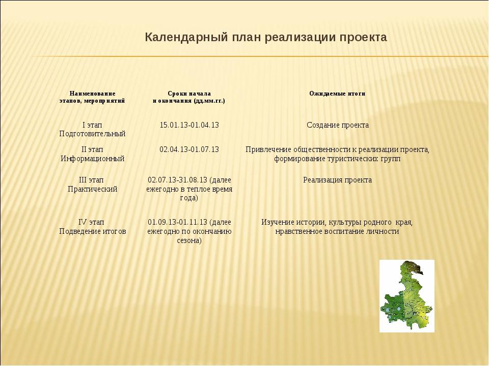 Календарный план реализации проекта Наименование этапов, мероприятийСроки на...