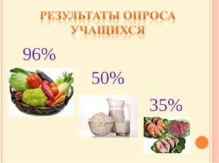96% 50% 35%