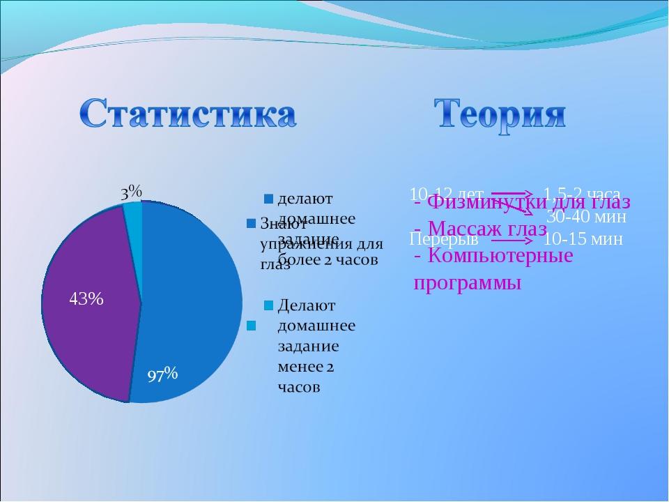 26% 10-12 лет1,5-2 часа  30-40 мин Перерыв10-15 мин 43% - Физминутки для г...