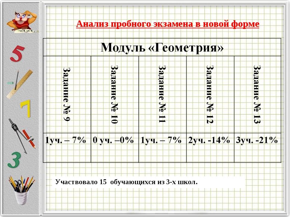 Анализ пробного экзамена в новой форме Участвовало 15 обучающихся из 3-х школ.