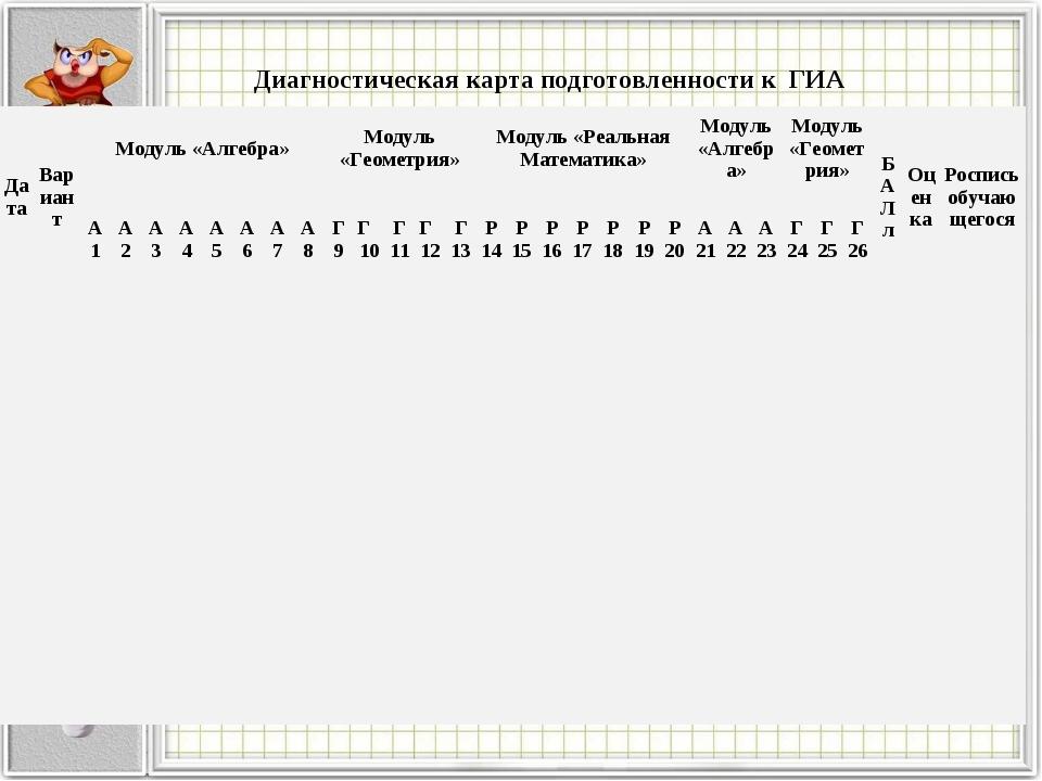 Диагностическая карта подготовленности к ГИА ДатаВариантМодуль «Алгебра»Мо...