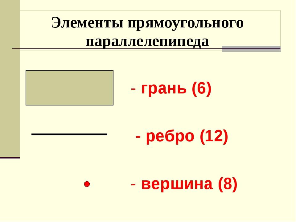 Элементы прямоугольного параллелепипеда - грань (6) - ребро (12) - вершина (8)